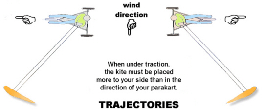 For your first tack, make a trajectory strictly perpendicular to the wind